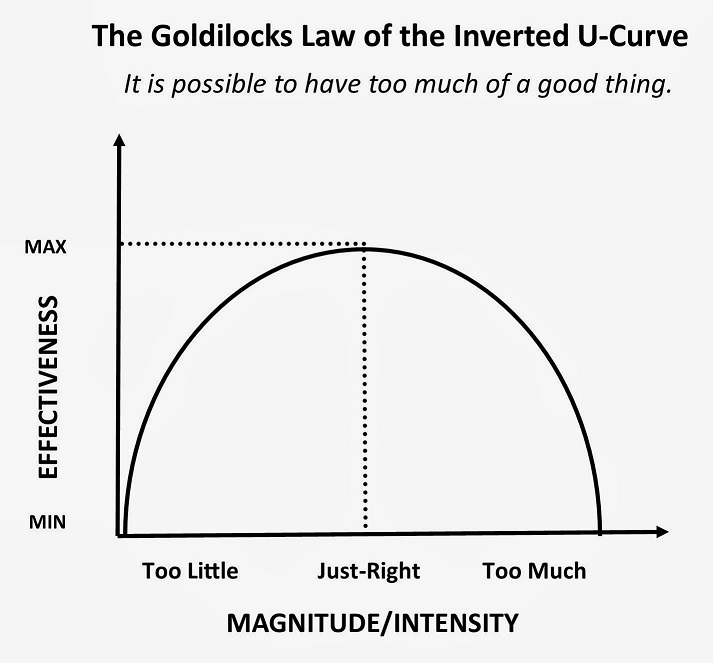 Can Mindfulness be Too Much of a Good Thing - Inverted U-Curve Effect