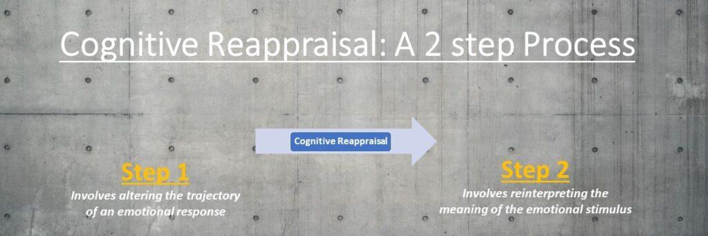 Cognitive Reappraisal A 2 step constructive Process