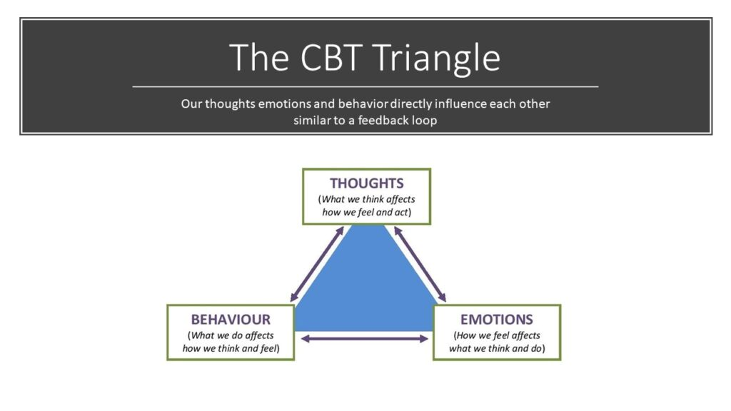 CBT Triangle in deconstructive meditation practices used for self inquiry can lead to insight.